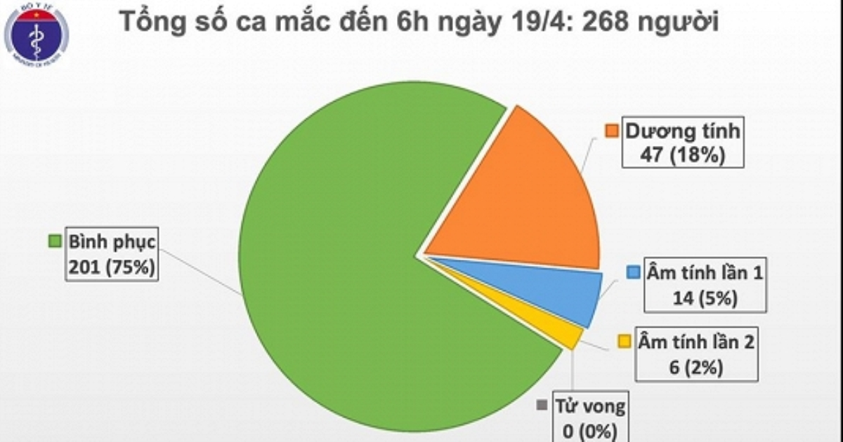 Đã 3 ngày Việt Nam không có ca mắc COVID - 19