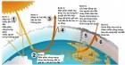 Những vấn đề xảy ra khi tấm khiên bảo vệ trái đất bị suy yếu, nhiệt độ tăng