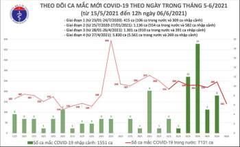 Cập nhật dịch Covid-19 ngày 6-6: 15 tỉnh đã qua 14 ngày không có ca mới -0