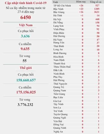 Cập nhật dịch Covid-19 ngày 10-6: Việt Nam có thêm 70 ca nhiễm mới -0