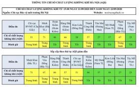 Chất lượng không khí Hà Nội ngày 22/9: Đa phần ở mức trung bình và tốt