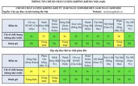 Chất lượng không khí Hà Nội ngày 24/9: Duy trì ở mức tốt