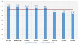 Điểm thi THPT 2020: Nam Định đứng đầu, Hà Giang, Sơn La, Hòa Bình lại đội sổ